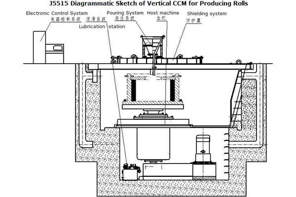 J5515 Diagrammatic Sketch of Vertical CCM for Producing Rolls.