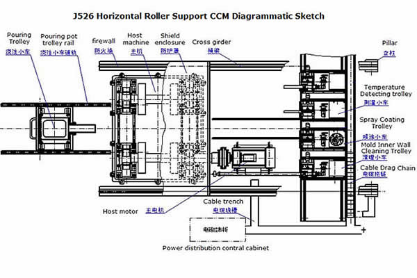J526 Horizontal Roller Support CCM Diagrammatic Sketch