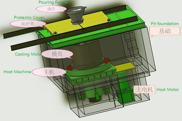 Vertical Centrifugal Casting Machine 3D diagram